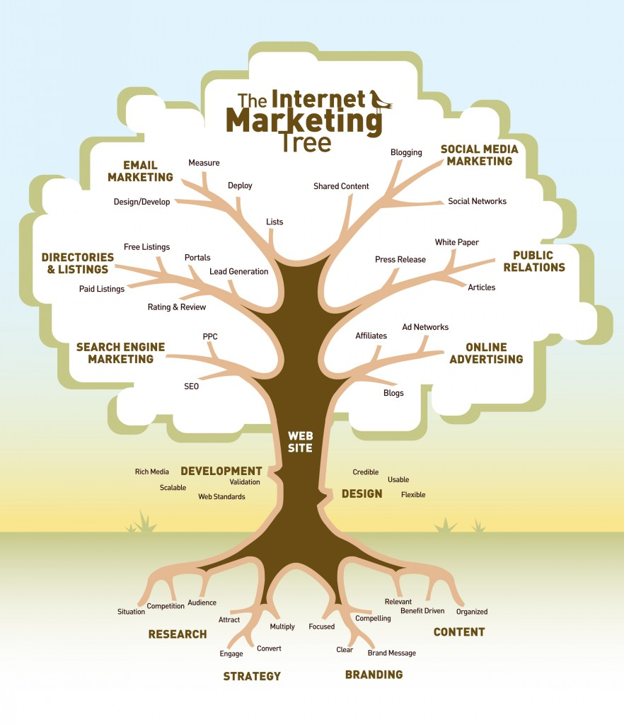the-internet-marketing-tree-882x1024