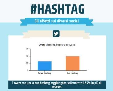 come-utilizzare-hashtag-sui-social-media