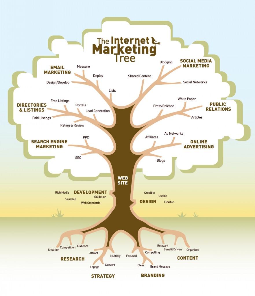 the-internet-marketing-tree-882x1024